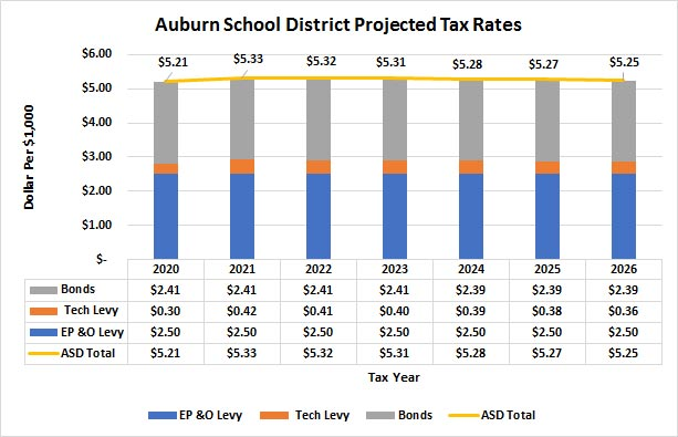ASD Projected Tax Rates Chart