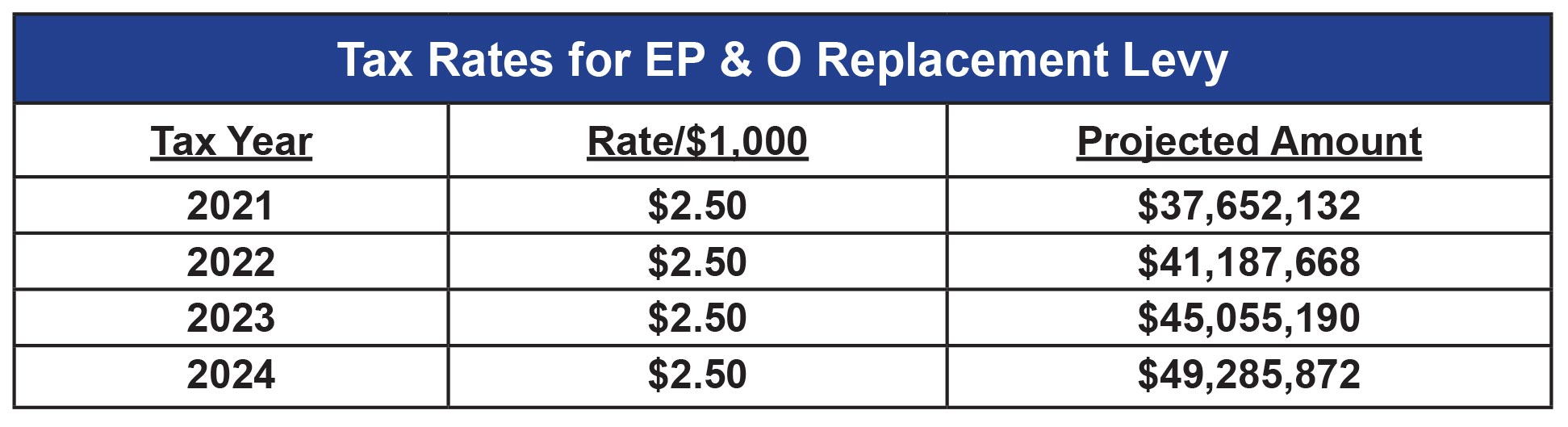 Tax Rate Table for EP&O Replacement Levy